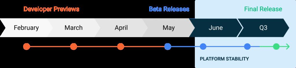 Línea de tiempo de Android 11