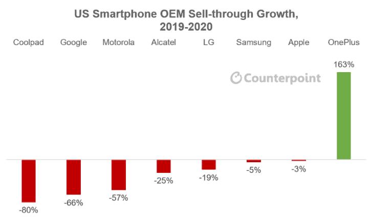 Mercado estadounidense de teléfonos inteligentes