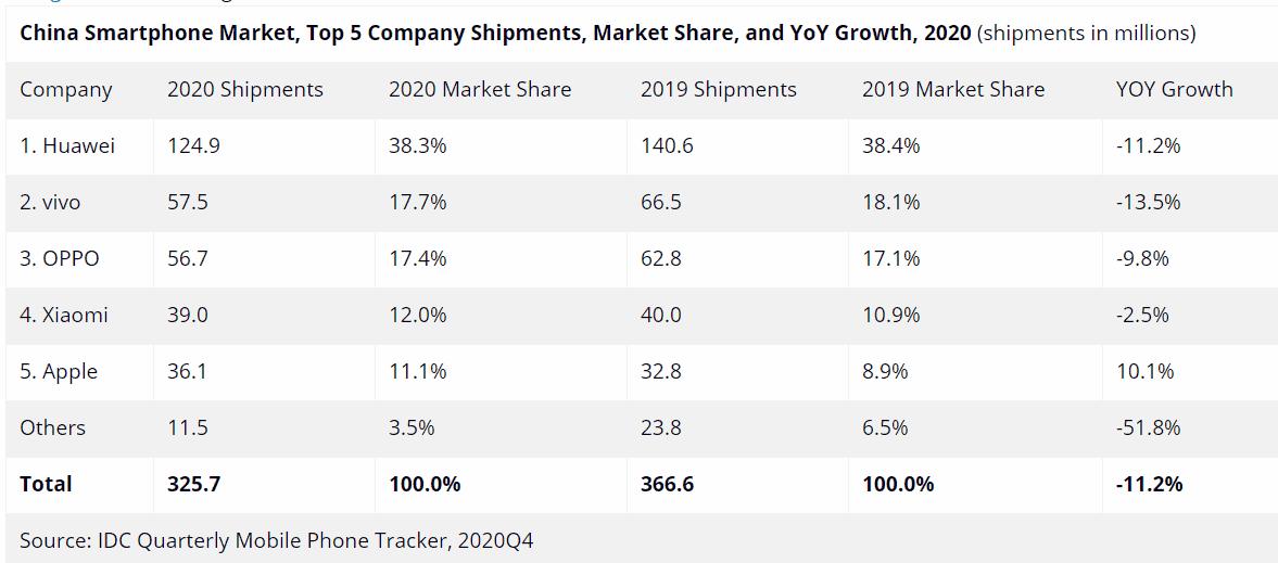 Mercado chino de teléfonos Huawei