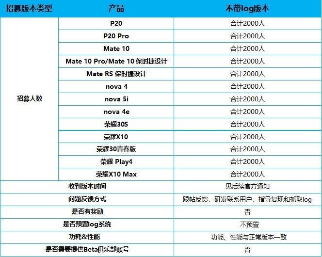 14 modelos antiguos de Huawei y Honor ahora están recibiendo HarmonyOS
