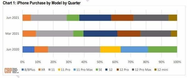 Las ventas con el iPhone 12 mini son menos del 10% del total de ventas en serie