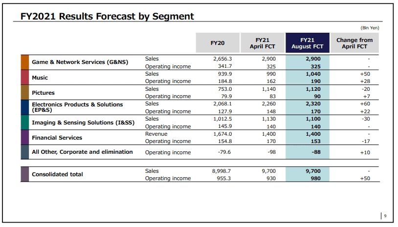 Sony logró enviar más de 2,3 millones de consolas PlayStation 5 en el primer trimestre de 2021