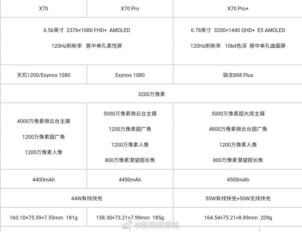 Especificaciones de la serie Vivo X70 filtradas accidentalmente por China Telecom