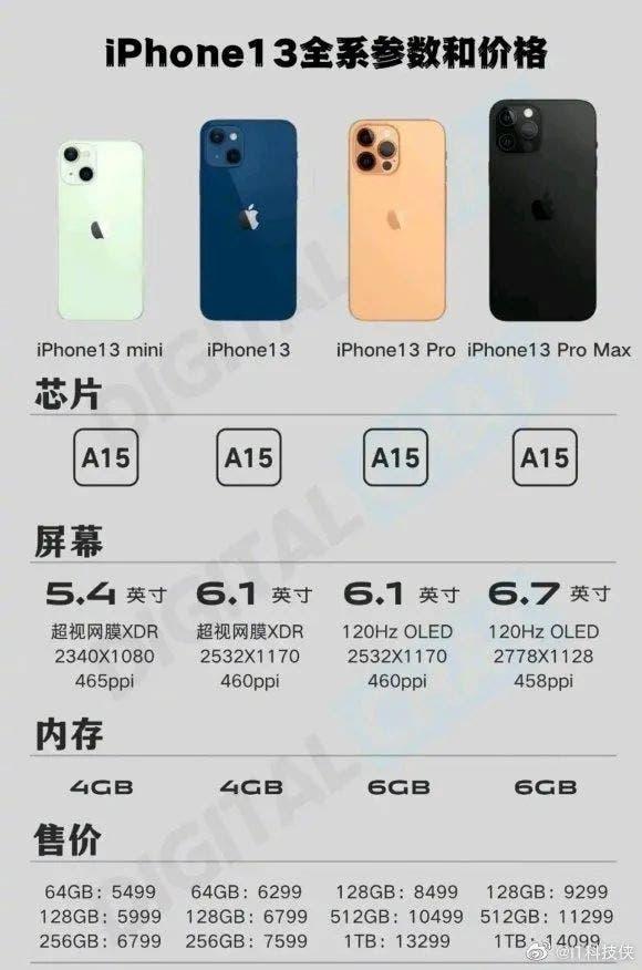 iPhone serie 13