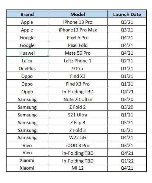 Los smartphones plegables de Google, Vivo, Xiaomi y Oppo podrían llegar en el cuarto trimestre de 2021