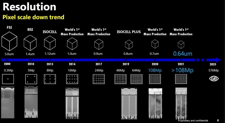 Sensor Samsung de 576 megapíxeles